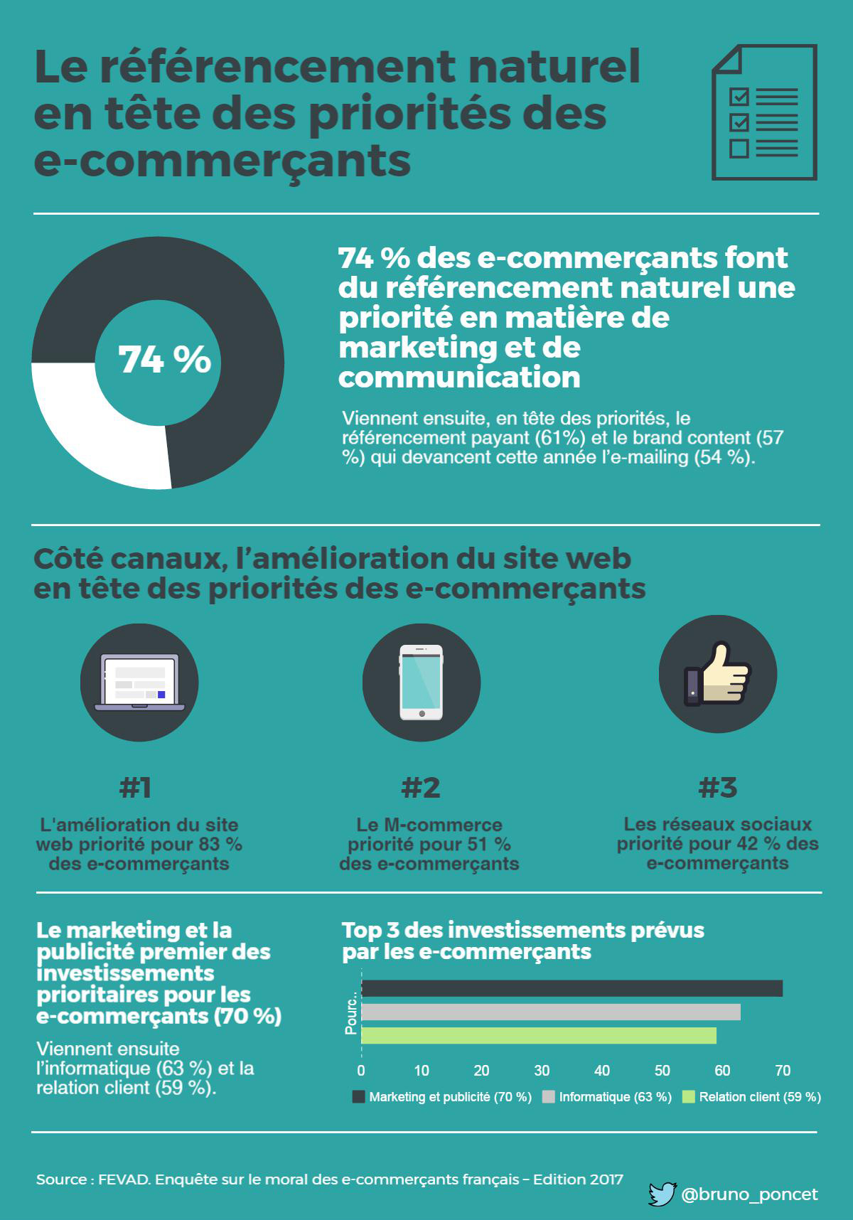 infographie referencement naturel ecommerce