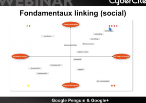 Fondamentaux Linking Google Plus