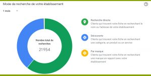 Google My Business Statistiques